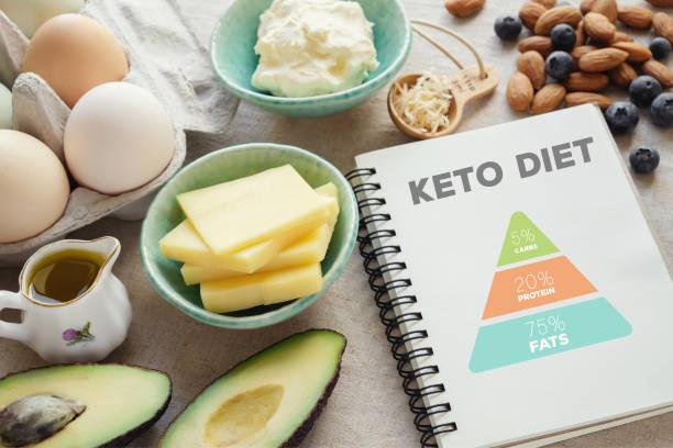 حمية الكيتو.. ما هي وما الذي يمكن أن تتناوله في نظام الكيتو؟